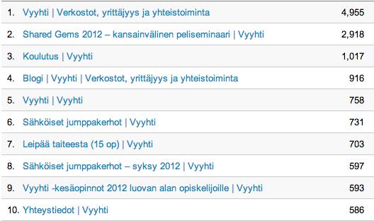 Vyyhti-web, katselluimmat sivut vuonna 2012