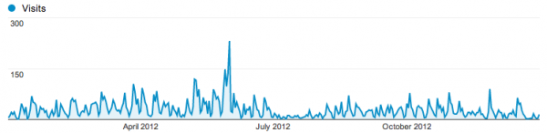 Vyyhti-web, vierailut 2012