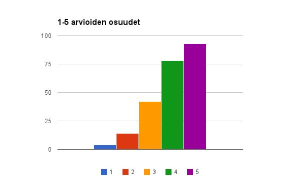 1-5 palautteiden jakautuminen 30.12.2013