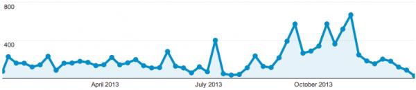 Vyyhti-webin viikkokohtaiset vierailumäärät 2013