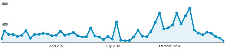 Vyyhti-webin tilastoja vuodelta 2013