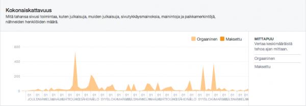 Vyyhti-hankkeen Facebook-kattavuus 17.11.2011-19.3.2014