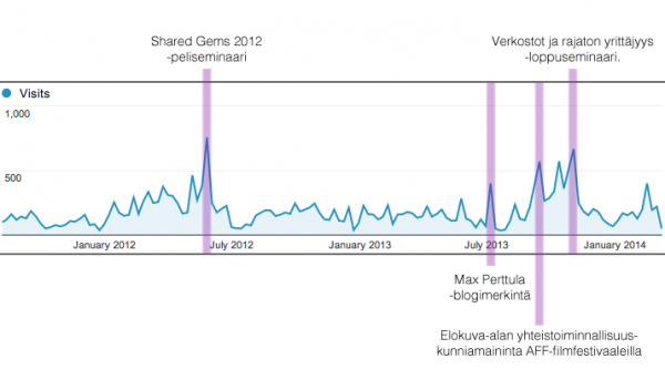 Vyyhti-webin vierailukäyrä 2011-2014.